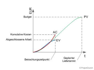 Ein beispielhafter Verlauf der EVM-Kernkennzahlen PV/EV/AC