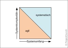 """Der Entscheidungswürfel """"Komplexität/Umfang"""""""