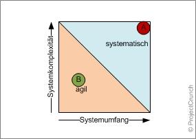 Einordnung einer kritischen Systementwicklung A und einer Massenproduktentwicklung B