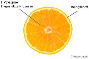 Die IT-Orange