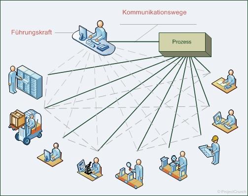 Abstimmungsnetzwerk in einer organisch gewachsenen Organisation