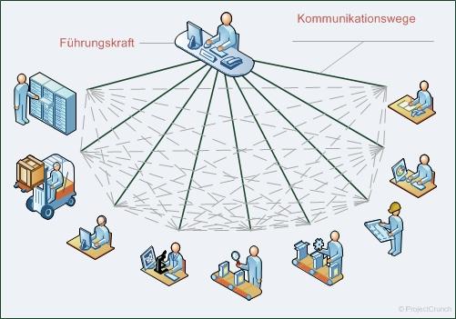 Abstimmungswege in einer prozessorientierten Organisation