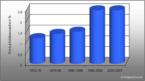 Produktivitätszuwachs (USA 1973-2007, ohne Landwirtschaft)