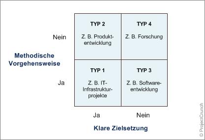 Turner & Cochrane's Projekttypisierung