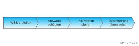 WBS als Planungs- und Kontrollwerkzeug