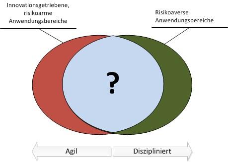 Abbildung 1 Der Übergang von agilen zu formellen Prozessen ist unklar