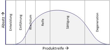 Abbildung 2: Produkt-Lebenszyklus